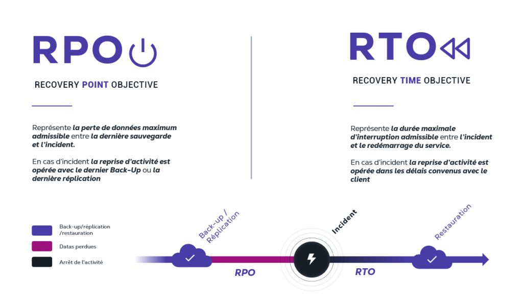 rto-rpo-plan-reprise-activite-pra