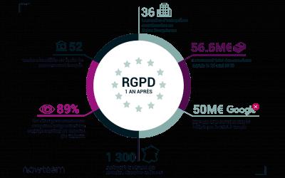 RGPD, 1 an après