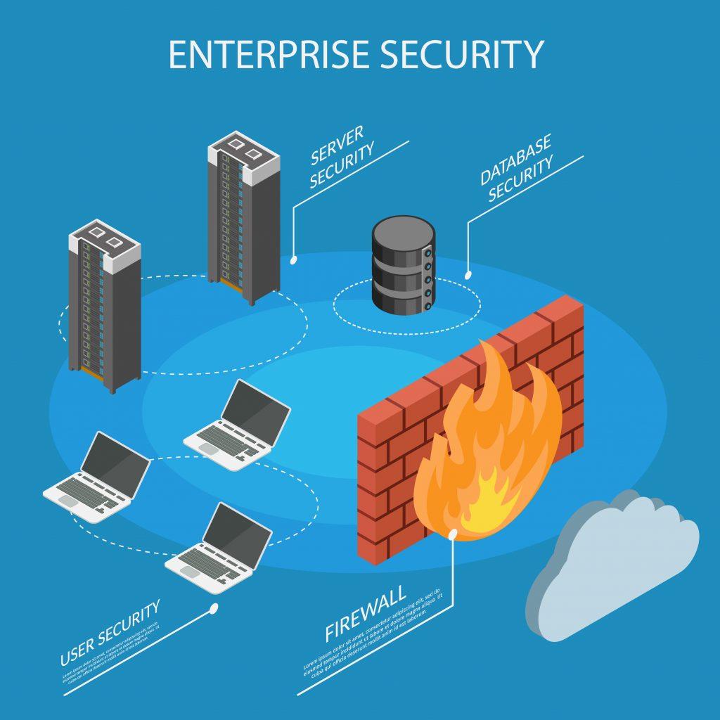 Un firewall filtre les informations qui entrent et qui sortent d'un réseau informatique d'entreprise.